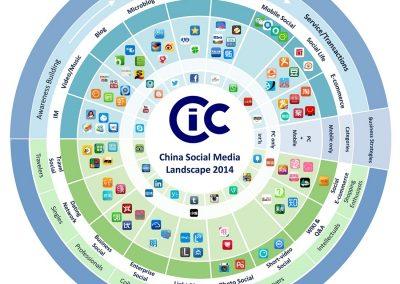 China's social media landscape – infographic